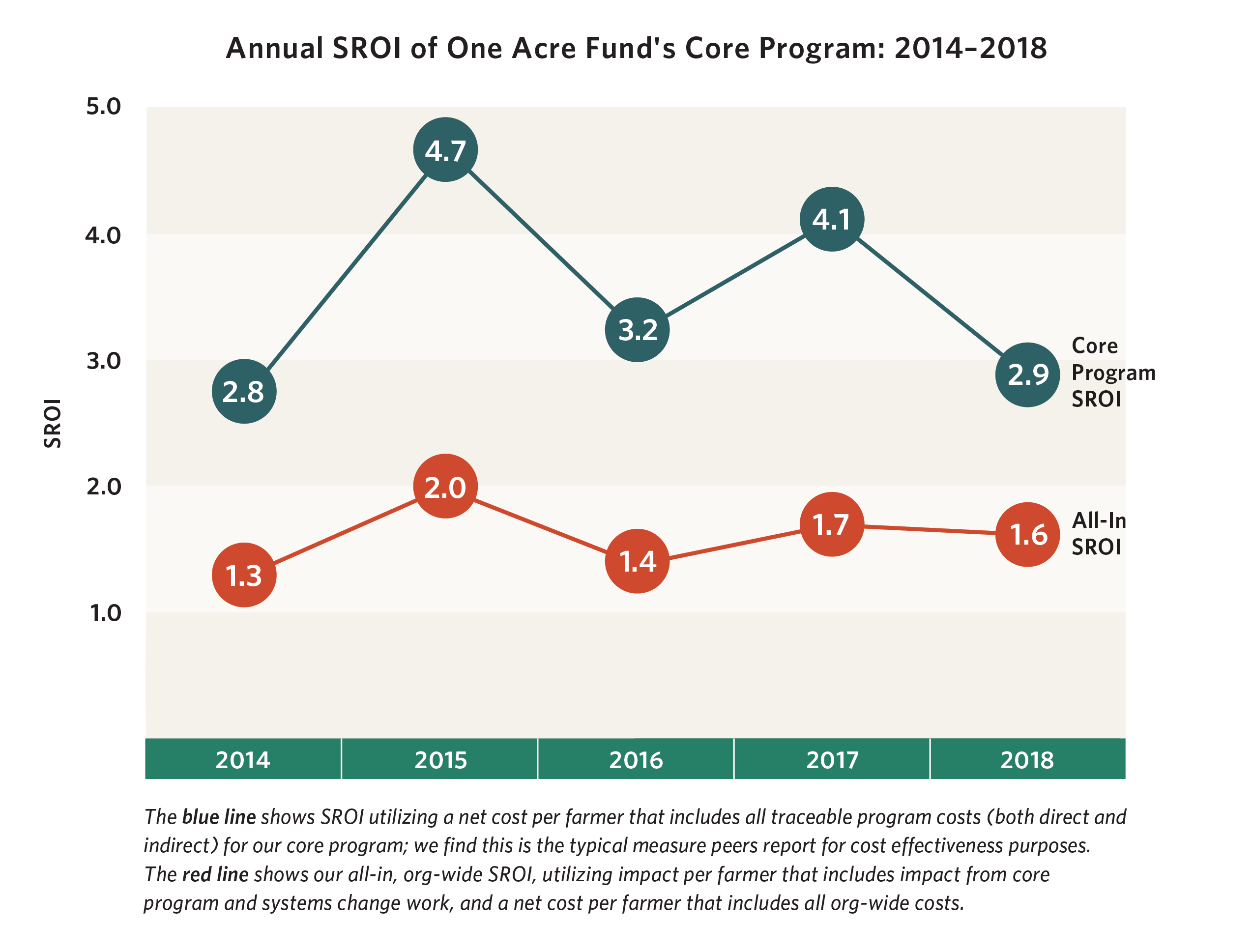 Social Return on Investment | One Acre Fund