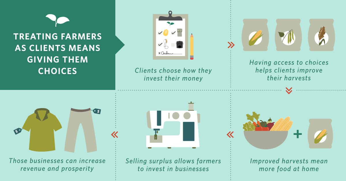 Farmers as Clients Graphic